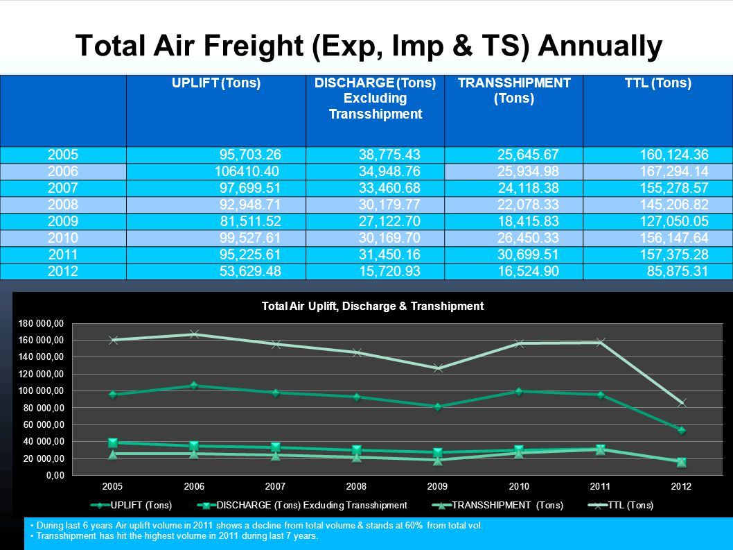 UPLIFT (Tons) DISCHARGE (Tons) Excluding Transshipment TRANSSHIPMENT (Tons) TTL (Tons) 200595,703.2638,775.4325,645.67160,124.36 2006 106410.4034,948.