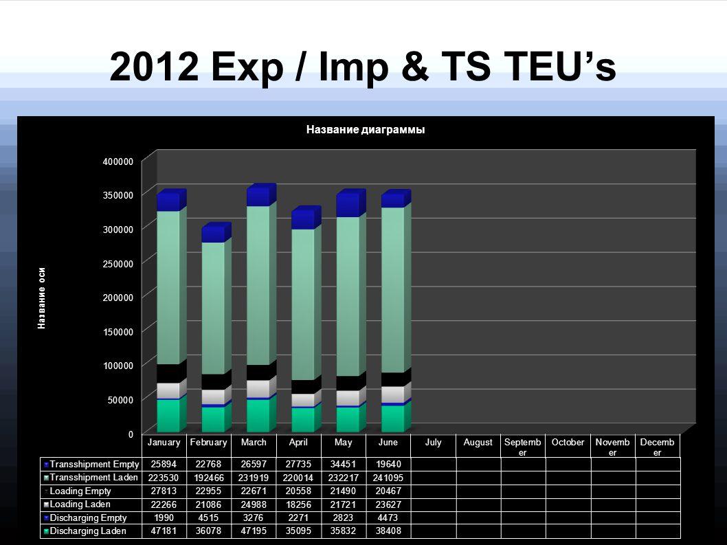 2012 Exp / Imp & TS TEU's