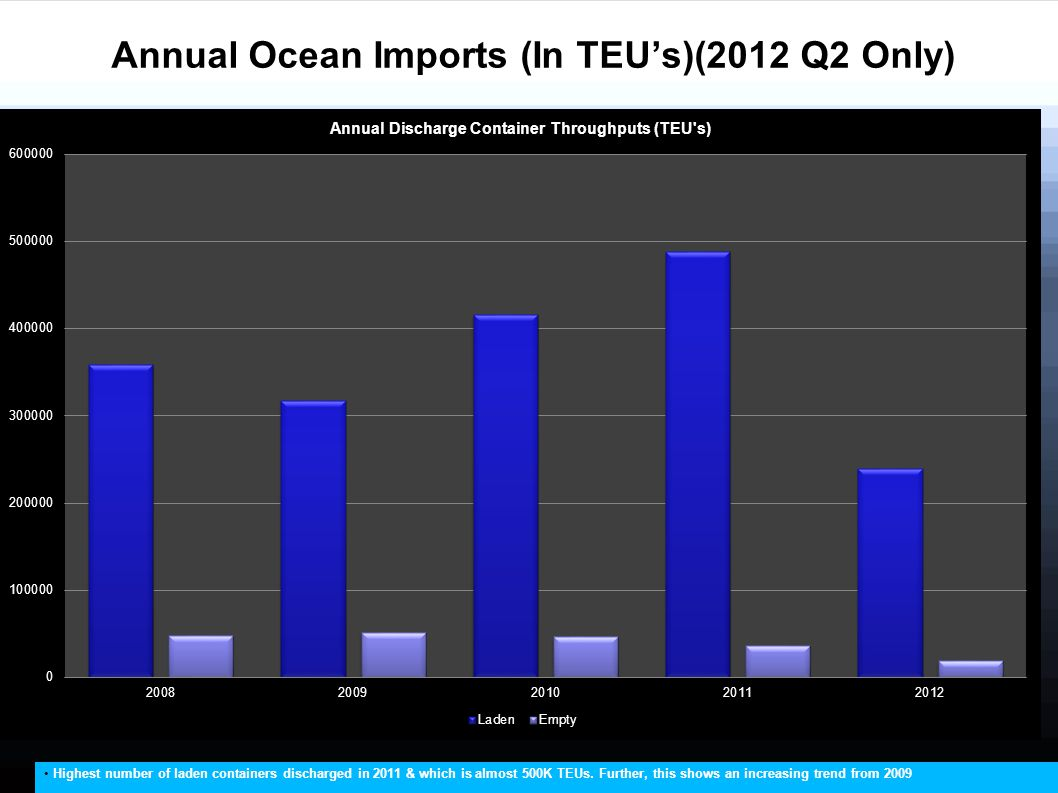 Annual Ocean Imports (In TEU's)(2012 Q2 Only) Highest number of laden containers discharged in 2011 & which is almost 500K TEUs. Further, this shows a