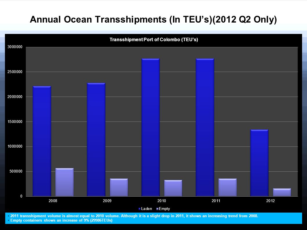 Annual Ocean Transshipments (In TEU's)(2012 Q2 Only) 2011 transshipment volume is almost equal to 2010 volume. Although it is a slight drop in 2011, i