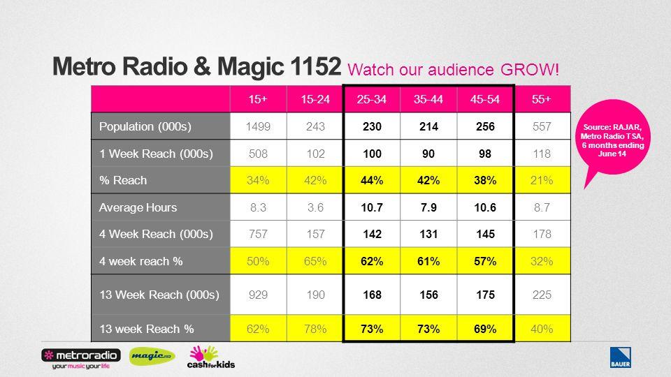 Metro Radio & Magic 1152 15+15-2425-3435-4445-5455+ Population (000s)1499243230214256557 1 Week Reach (000s)5081021009098118 % Reach34%42%44%42%38%21% Average Hours8.33.610.77.910.68.7 4 Week Reach (000s)757157142131145178 4 week reach %50%65%62%61%57%32% 13 Week Reach (000s)929190168156175225 13 week Reach %62%78%73% 69%40% Watch our audience GROW.