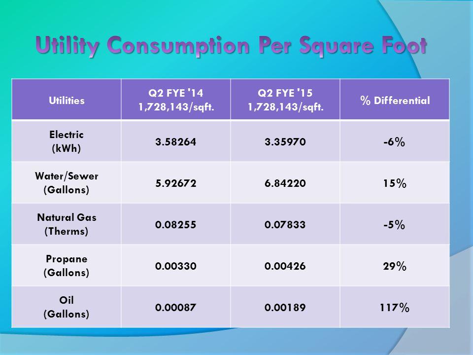 Utilities Q2 FYE 14 1,728,143/sqft. Q2 FYE 15 1,728,143/sqft.