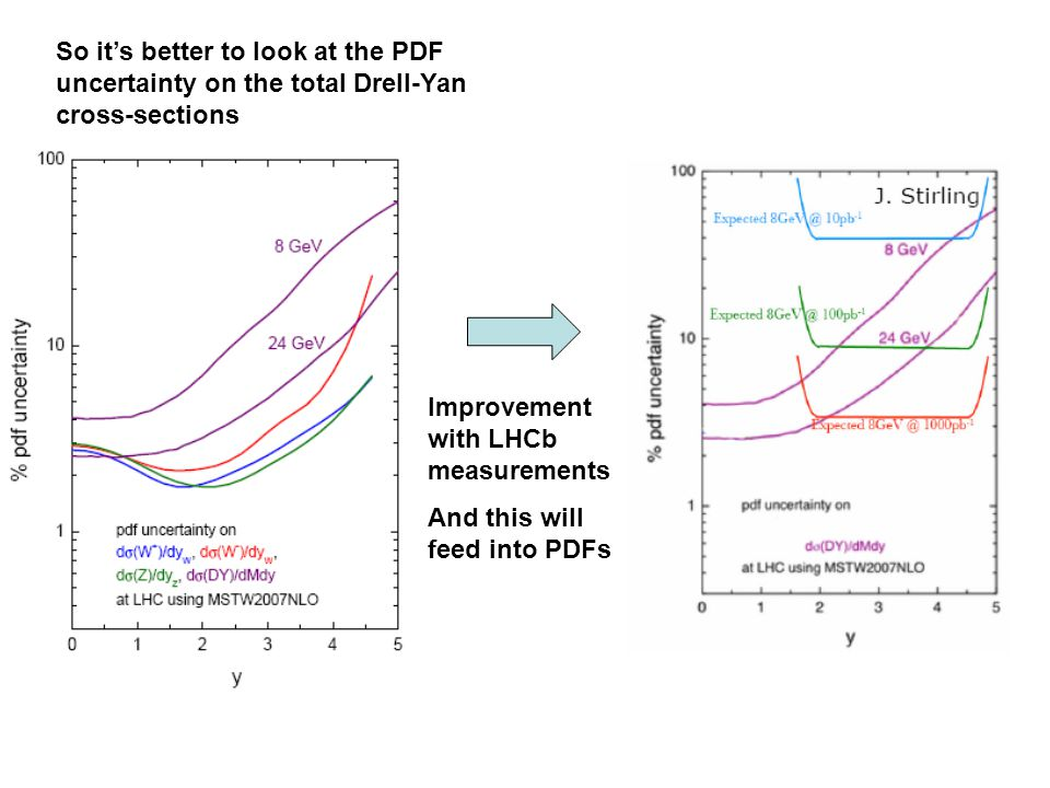 So it's better to look at the PDF uncertainty on the total Drell-Yan cross-sections Improvement with LHCb measurements And this will feed into PDFs