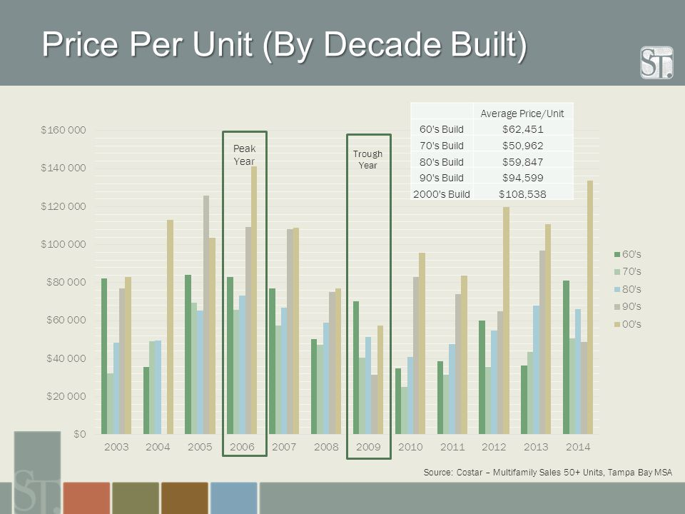Price Per Unit (By Decade Built) Average Price/Unit 60's Build$62,451 70's Build$50,962 80's Build$59,847 90's Build$94,599 2000's Build$108,538 Sourc