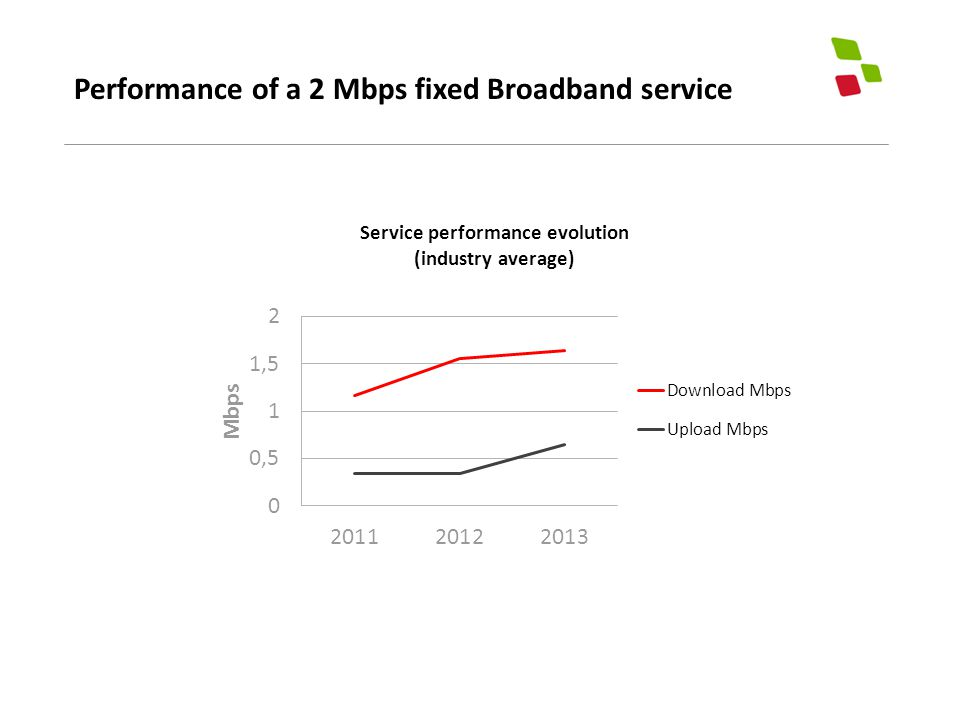 Performance of a 2 Mbps fixed Broadband service