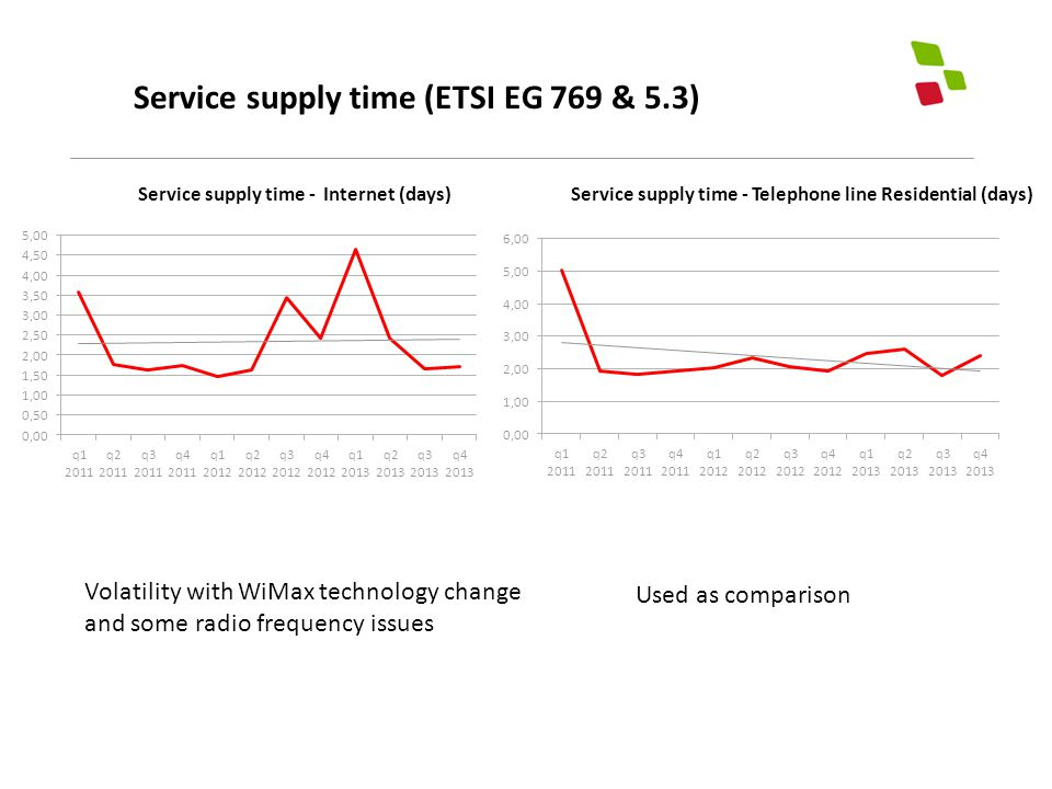 Service supply time (ETSI EG 769 & 5.3) Used as comparison Volatility with WiMax technology change and some radio frequency issues