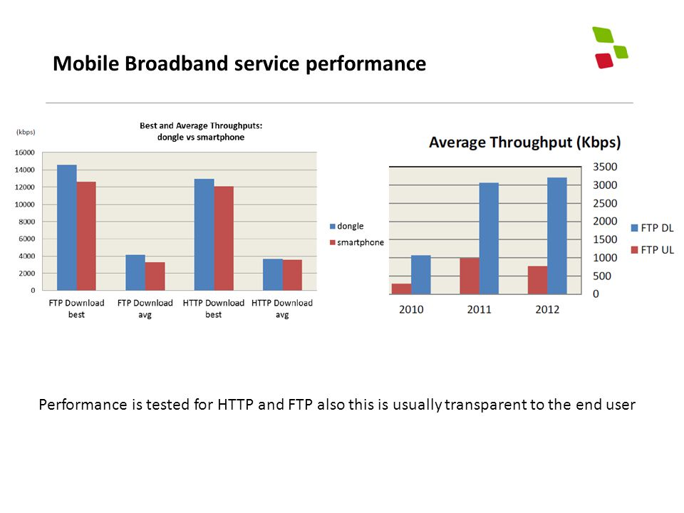 Mobile Broadband service performance Performance is tested for HTTP and FTP also this is usually transparent to the end user
