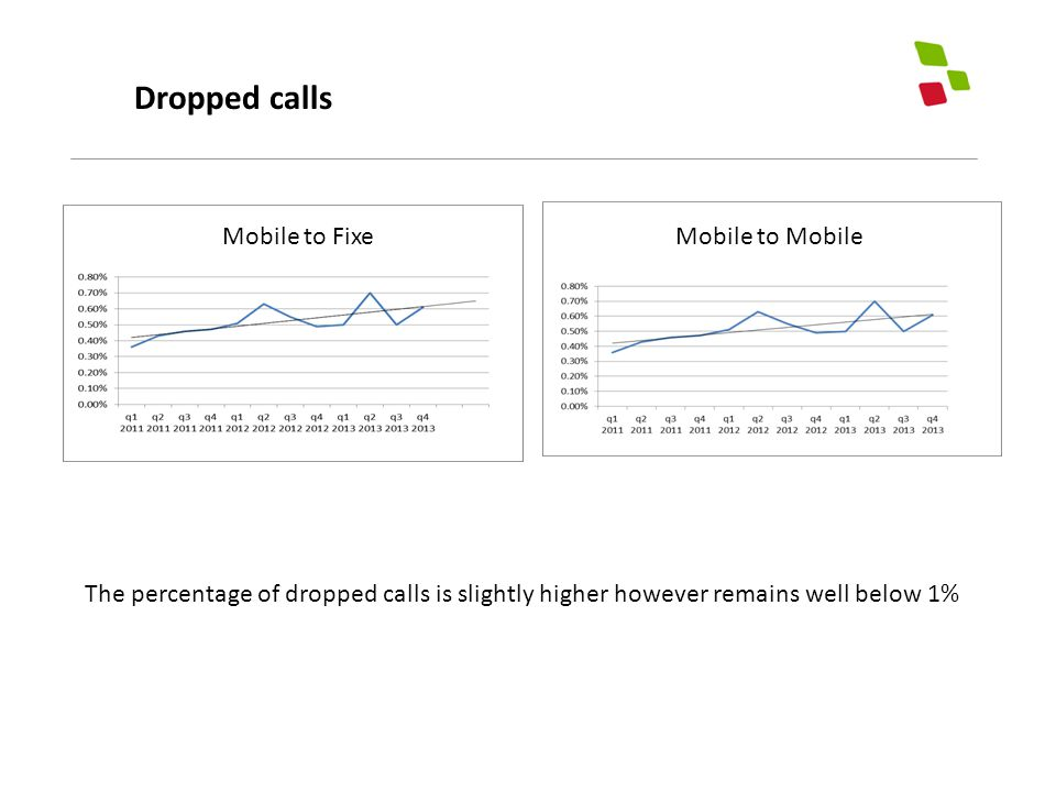 Dropped calls The percentage of dropped calls is slightly higher however remains well below 1% Mobile to Fixe Mobile to Mobile