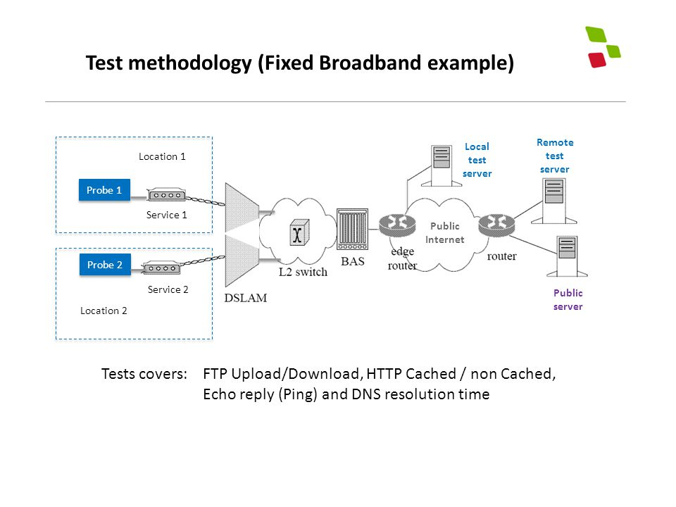 Test methodology (Fixed Broadband example) Public server Remote test server Probe 1 Probe 2 Service 1 Service 2 Local test server Tests covers: FTP Upload/Download, HTTP Cached / non Cached, Echo reply (Ping) and DNS resolution time Location 1 Location 2 Public Internet