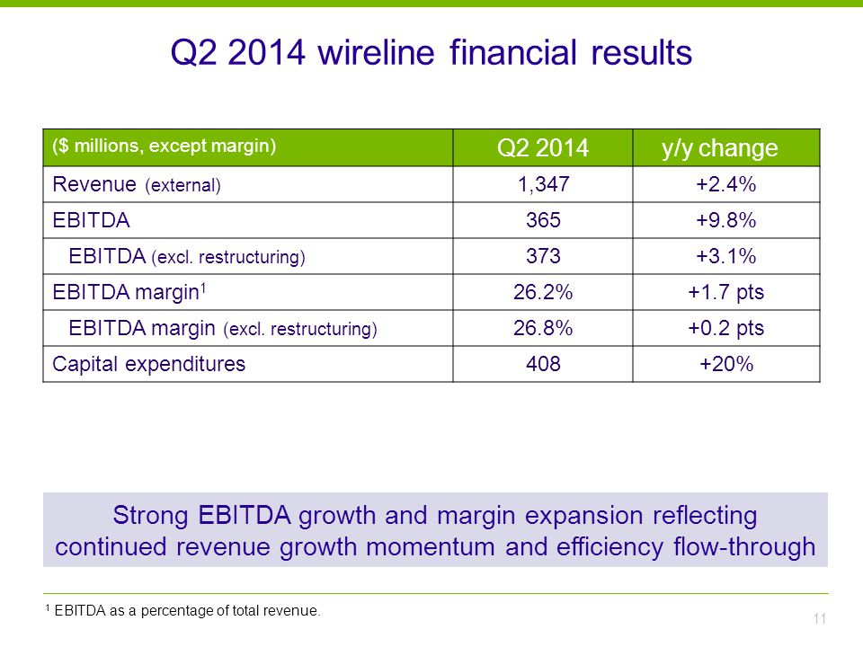 Q2 2014 wireline financial results 11 ($ millions, except margin) Q2 2014y/y change Revenue (external) 1,347+2.4% EBITDA365+9.8% EBITDA (excl.