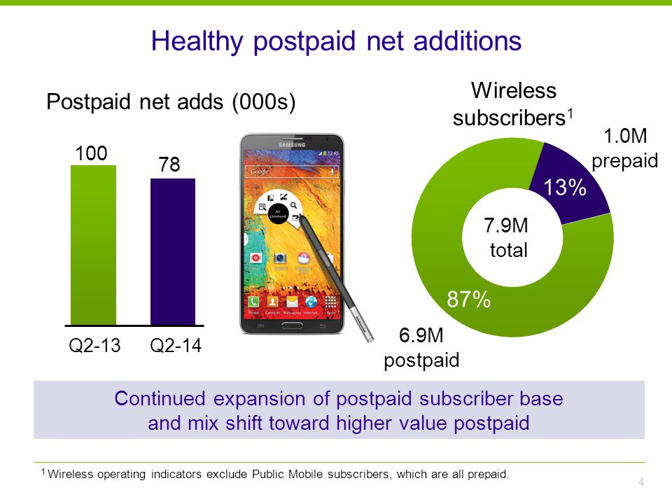 Healthy postpaid net additions 4 Postpaid net adds (000s) Q2-13 100 Q2-14 Wireless subscribers 1 7.9M total 1.0M prepaid 87% 13% 6.9M postpaid 78 1 Wireless operating indicators exclude Public Mobile subscribers, which are all prepaid.