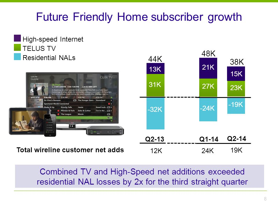 Future Friendly Home subscriber growth 8 Combined TV and High-Speed net additions exceeded residential NAL losses by 2x for the third straight quarter TELUS TV Residential NALs High-speed Internet Q1-14 48K -33K 34K 27K 21K 44K Q2-13 -24K -19K 23K Q2-14 38K 24K 12K 19K Total wireline customer net adds 31K -32K 13K 15K