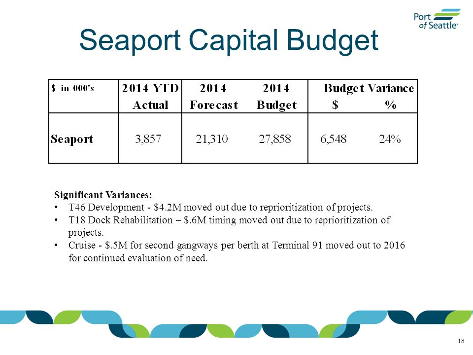 Seaport Capital Budget 18 Significant Variances: T46 Development - $4.2M moved out due to reprioritization of projects.