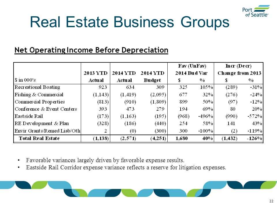 Real Estate Business Groups 22 Net Operating Income Before Depreciation Favorable variances largely driven by favorable expense results.