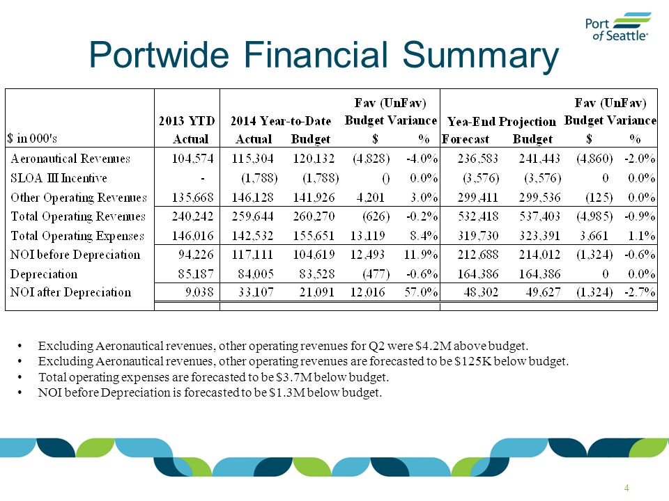 4 Portwide Financial Summary Excluding Aeronautical revenues, other operating revenues for Q2 were $4.2M above budget.