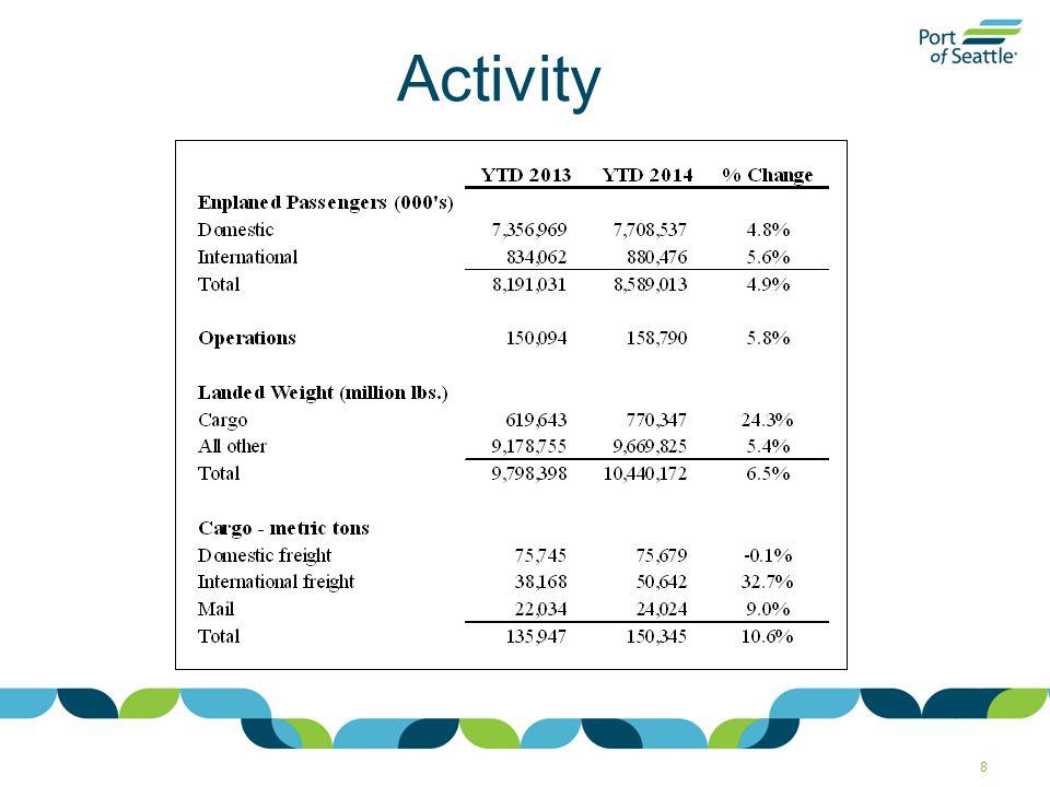 Capital Development Financials Summary 29