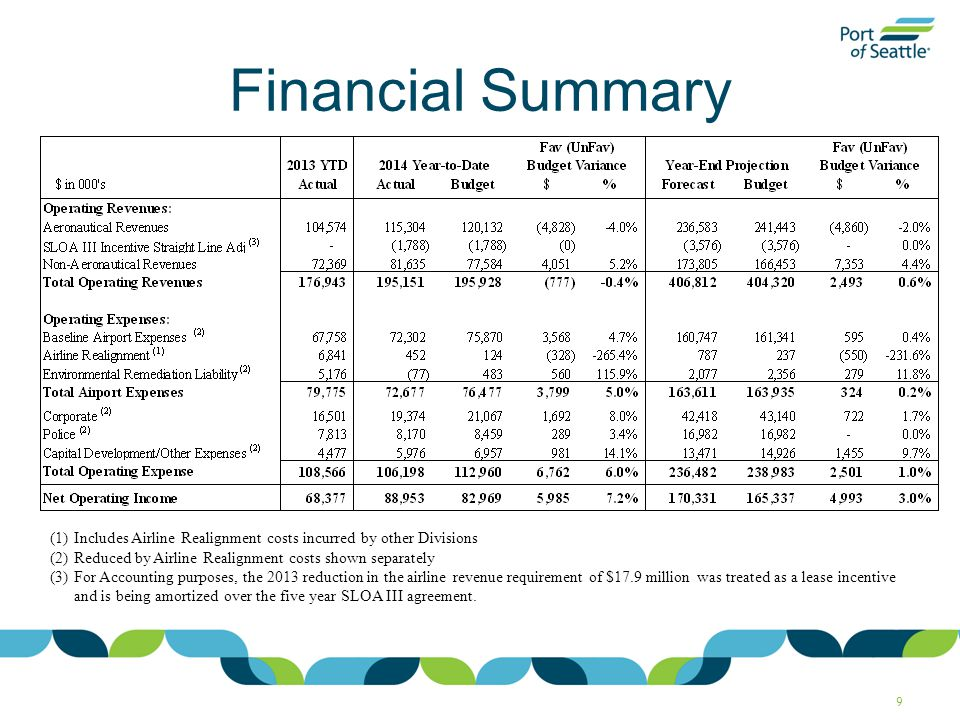 Real Estate Business Overview Full Year Net Operating Income forecasted to be ($325K) below budget.