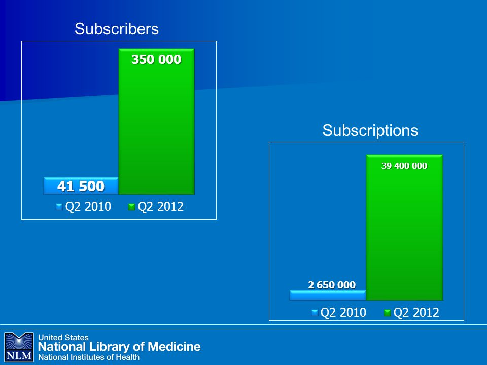 Subscribers Subscriptions