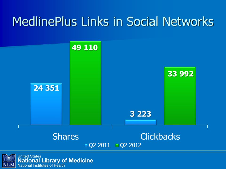 MedlinePlus Links in Social Networks