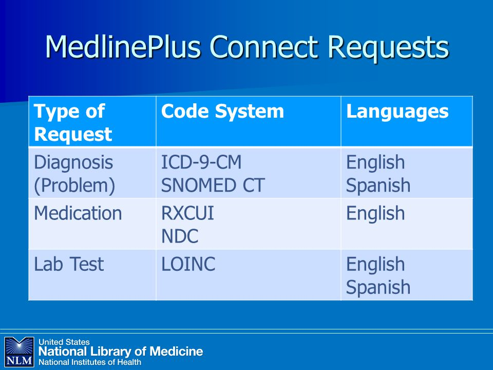 MedlinePlus Connect Requests Type of Request Code SystemLanguages Diagnosis (Problem) ICD-9-CM SNOMED CT English Spanish MedicationRXCUI NDC English Lab TestLOINCEnglish Spanish