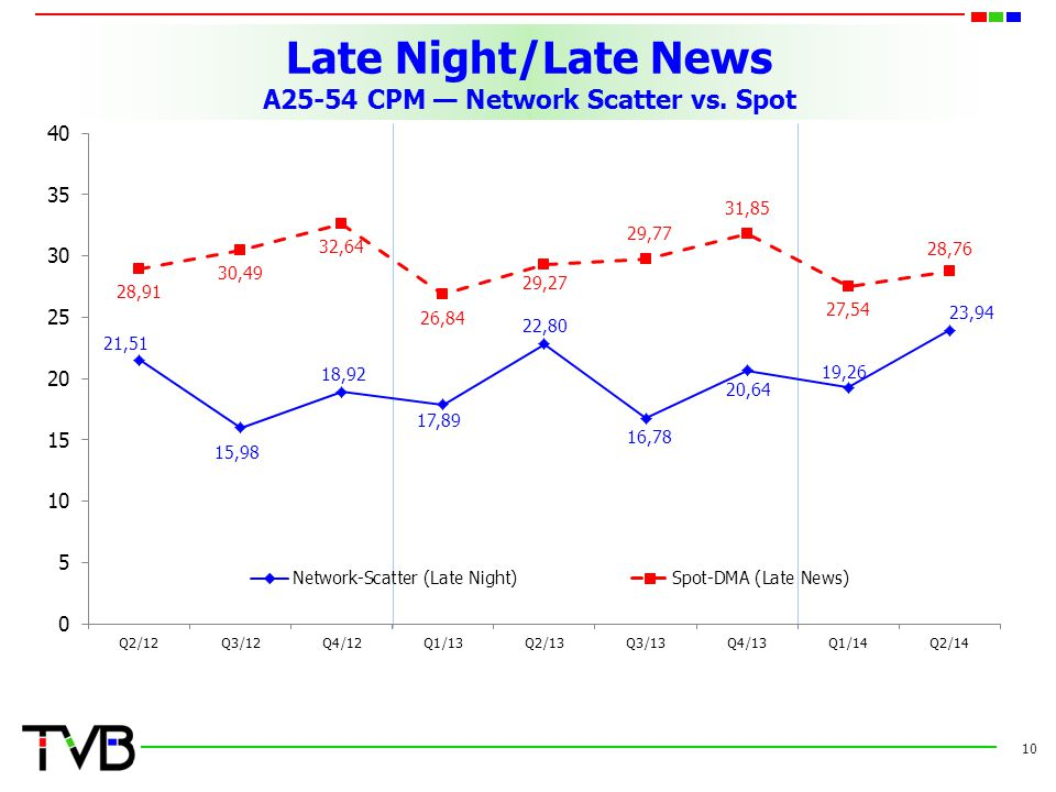 Late Night/Late News A25-54 CPM — Network Scatter vs. Spot 10