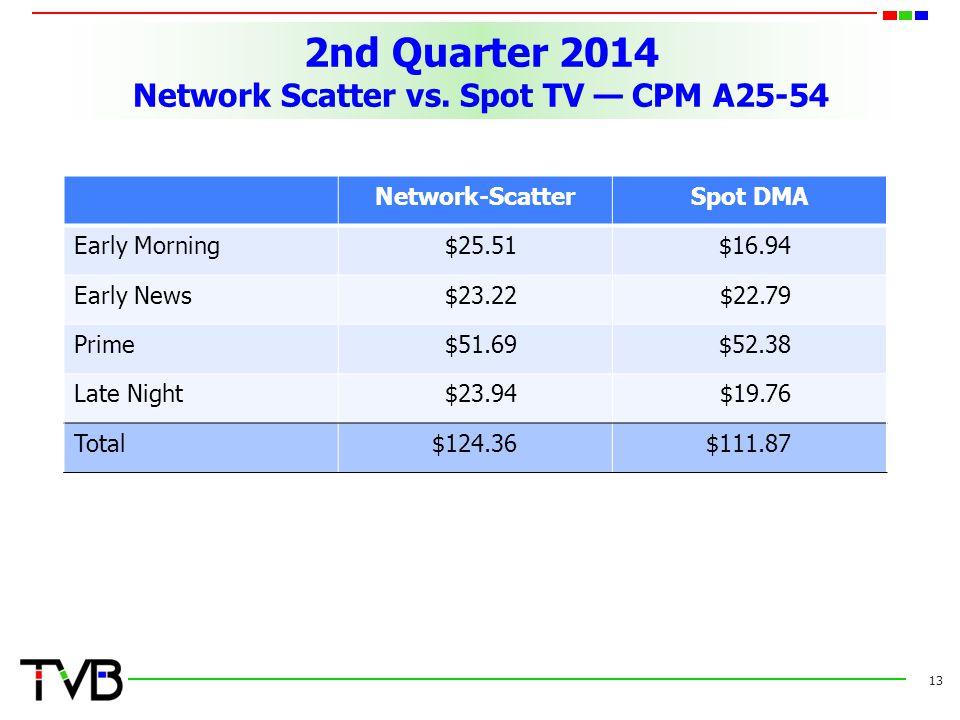 2nd Quarter 2014 Network Scatter vs.