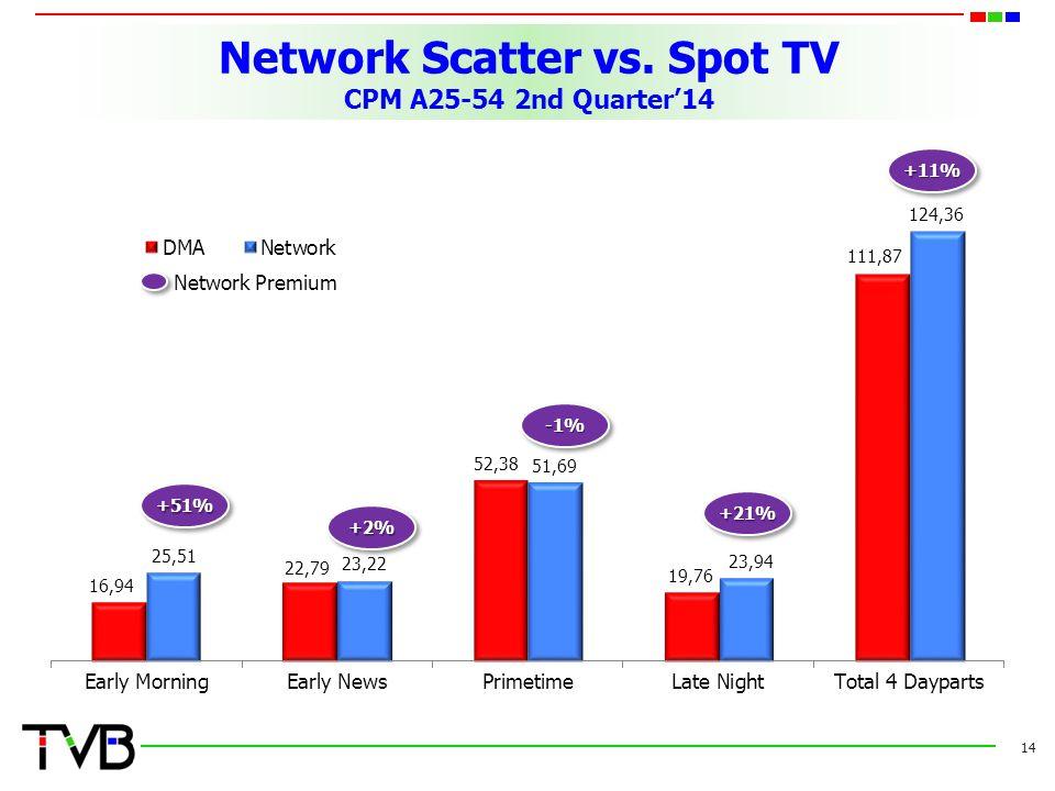 Network Scatter vs. Spot TV CPM A25-54 2nd Quarter'14 14 +11% +21% -1% +2% +51%+51% Network Premium