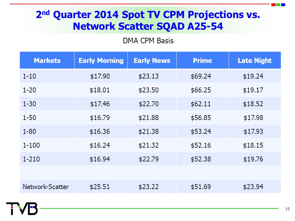 2 nd Quarter 2014 Spot TV CPM Projections vs.