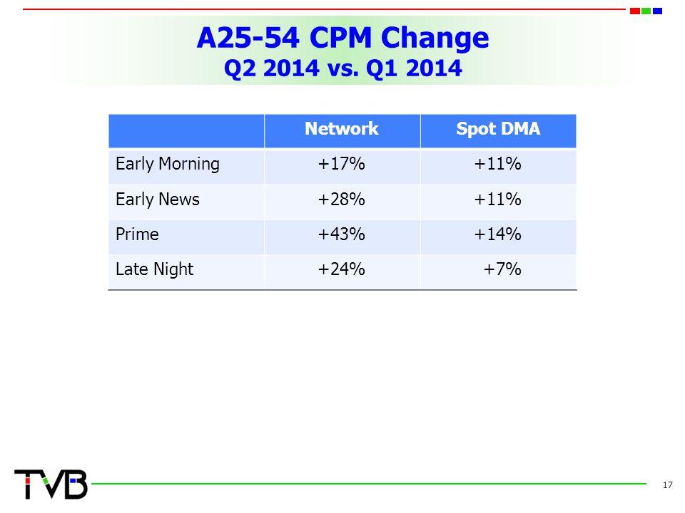 A25-54 CPM Change Q2 2014 vs.
