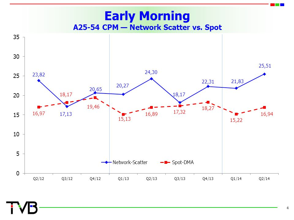 Early Morning A25-54 CPM — Network Scatter vs. Spot 4