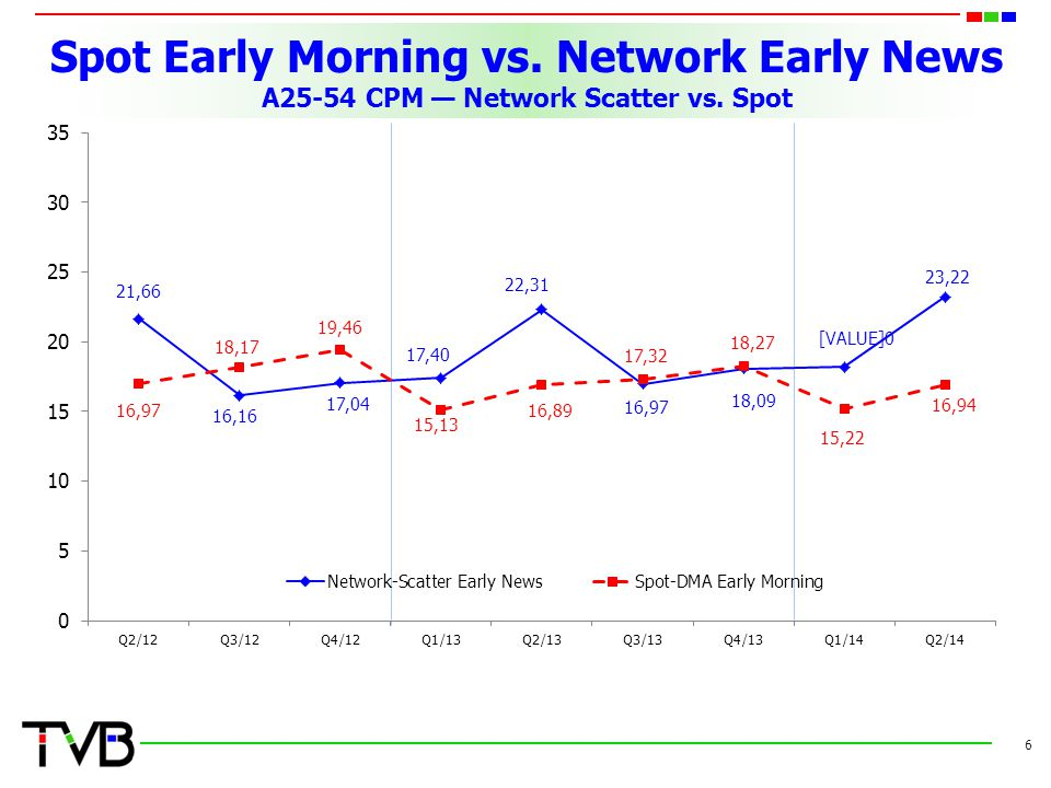 Spot Early Morning vs. Network Early News A25-54 CPM — Network Scatter vs. Spot 6