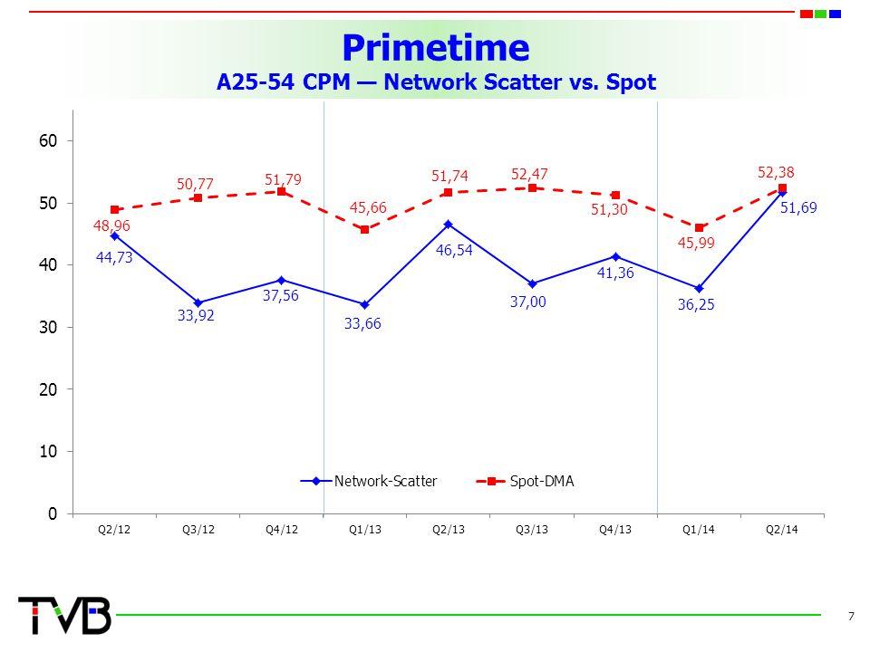Primetime A25-54 CPM — Network Scatter vs. Spot 7