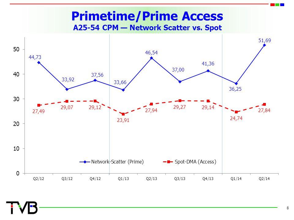 Primetime/Prime Access A25-54 CPM — Network Scatter vs. Spot 8