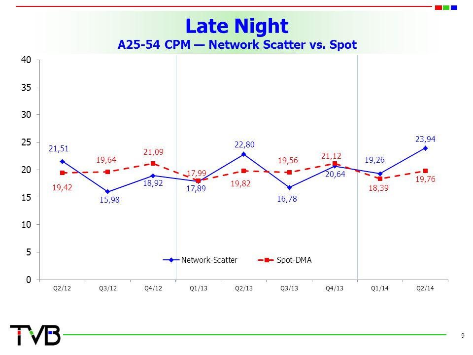 Late Night A25-54 CPM — Network Scatter vs. Spot 9