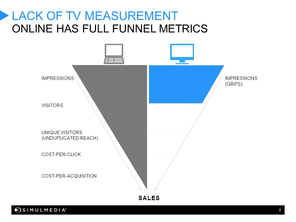 2 LACK OF TV MEASUREMENT ONLINE HAS FULL FUNNEL METRICS IMPRESSIONS VISITORS UNIQUE VISITORS (UNDUPLICATED REACH) COST-PER-CLICK COST-PER-ACQUISITION IMPRESSIONS (GRPS) SALES