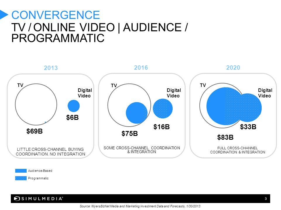 3 $6B $69B $75B $16B CONVERGENCE TV / ONLINE-VIDEO | AUDIENCE / PROGRAMMATIC Source: MyersBizNet Media and Marketing Investment Data and Forecasts, 1/30/2013.