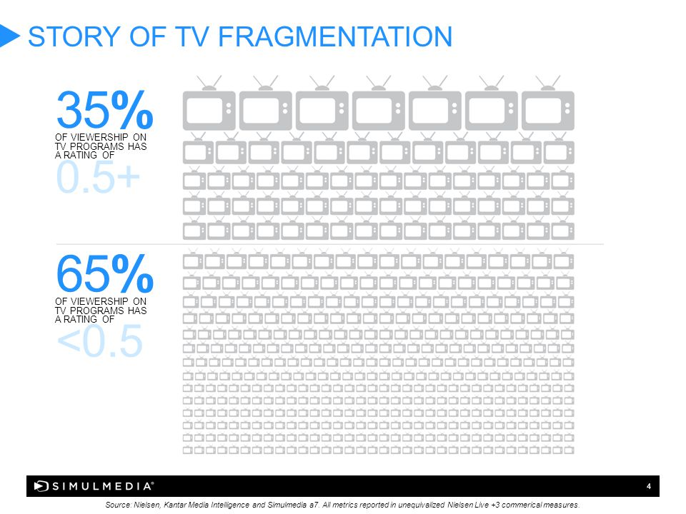 4 STORY OF TV FRAGMENTATION Source: Nielsen, Kantar Media Intelligence and Simulmedia a7. All metrics reported in unequivalized Nielsen Live +3 commer