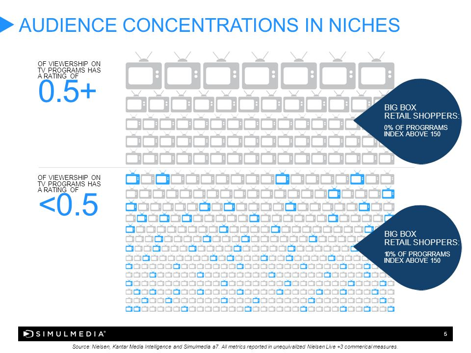 5 AUDIENCE CONCENTRATIONS IN NICHES Source: Nielsen, Kantar Media Intelligence and Simulmedia a7.