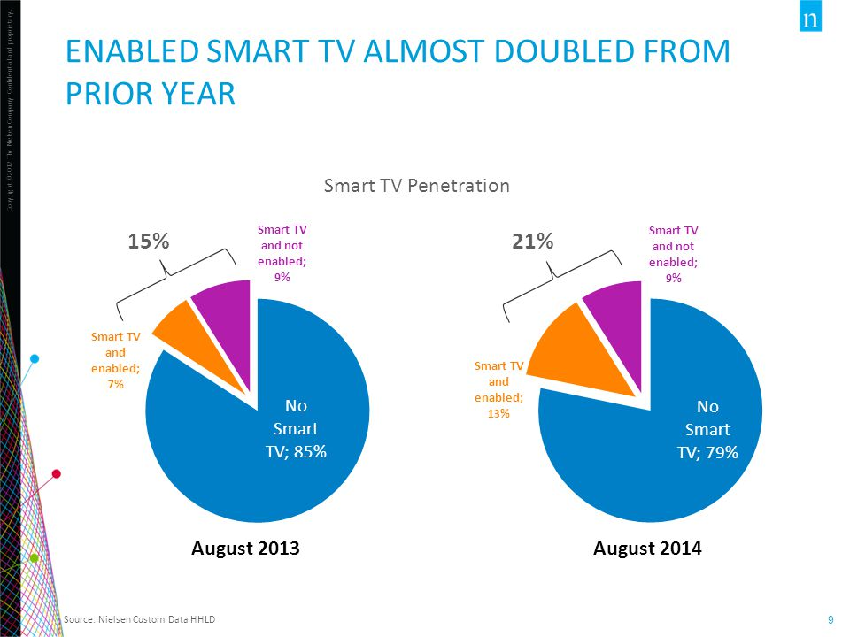 Copyright ©2012 The Nielsen Company. Confidential and proprietary. 9 ENABLED SMART TV ALMOST DOUBLED FROM PRIOR YEAR Source: Nielsen Custom Data HHLD