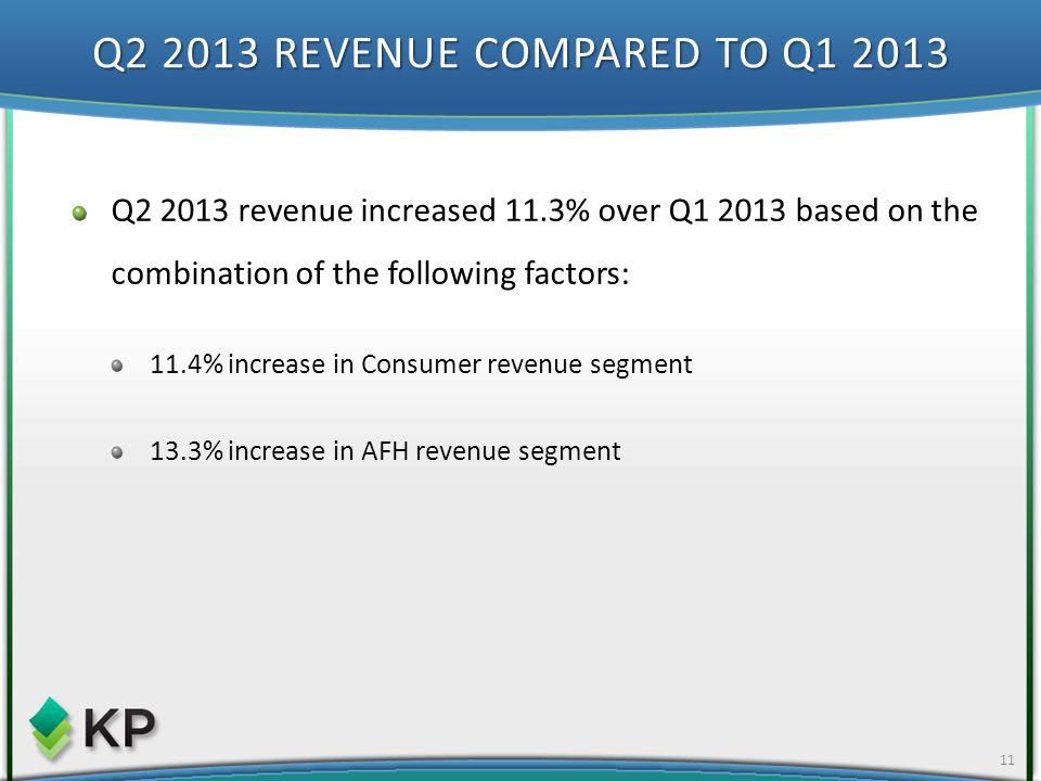 Q2 2013 REVENUE COMPARED TO Q1 2013 11 Q2 2013 revenue increased 11.3% over Q1 2013 based on the combination of the following factors: 11.4% increase in Consumer revenue segment 13.3% increase in AFH revenue segment