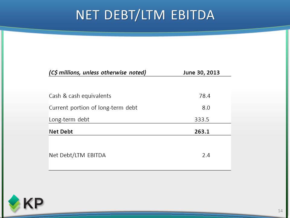 NET DEBT/LTM EBITDA 14 (C$ millions, unless otherwise noted)June 30, 2013 Cash & cash equivalents 78.4 Current portion of long-term debt 8.0 Long-term debt 333.5 Net Debt 263.1 Net Debt/LTM EBITDA 2.4