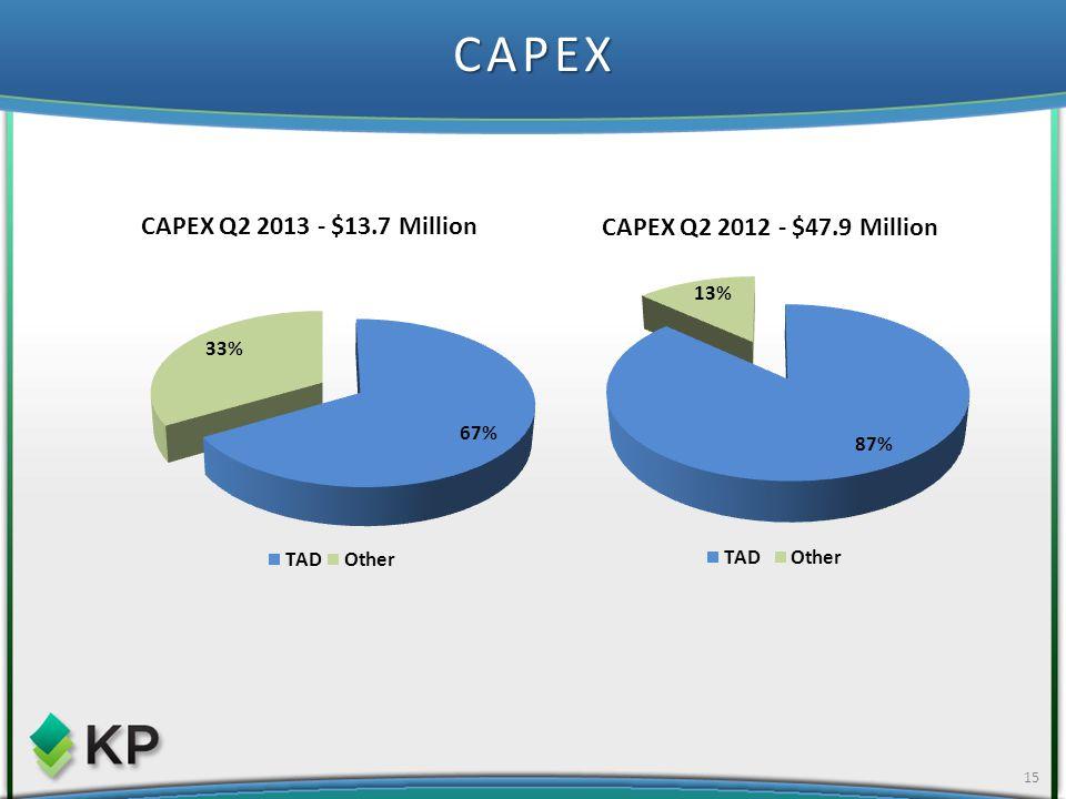 CAPEX 15
