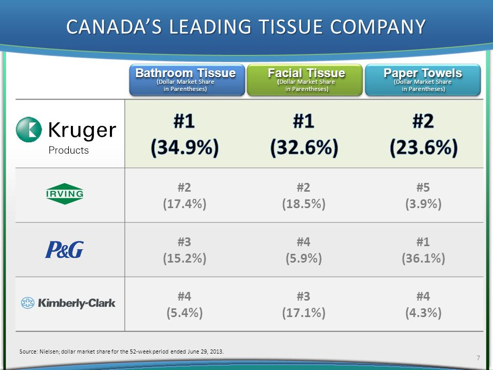 CONCLUSION 18 Short-term pressure expected from higher commodity prices Brands gained market share in Canada with facial tissue at an all-time high Consumer channel revenue up 8.5% year-to-date Customer traction for TAD products as planned Significant market opportunities in the premium private label market segment Solid balance sheet More focus on high return CAPEX projects in second half of 2012 Continue to review potential M&A opportunities