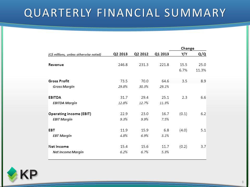 QUARTERLY FINANCIAL SUMMARY 8 Change (C$ millions, unless otherwise noted) Q2 2013Q2 2012Q1 2013Y/YQ/Q Revenue246.8231.3221.815.525.0 6.7%11.3% Gross Profit73.570.064.63.58.9 Gross Margin29.8%30.3%29.1% EBITDA31.729.425.12.36.6 EBITDA Margin12.8%12.7%11.3% Operating income (EBIT)22.923.016.7(0.1)6.2 EBIT Margin9.3%9.9%7.5% EBT11.915.96.8(4.0)5.1 EBT Margin4.8%6.9%3.1% Net Income15.415.611.7(0.2)3.7 Net Income Margin6.2%6.7%5.3%