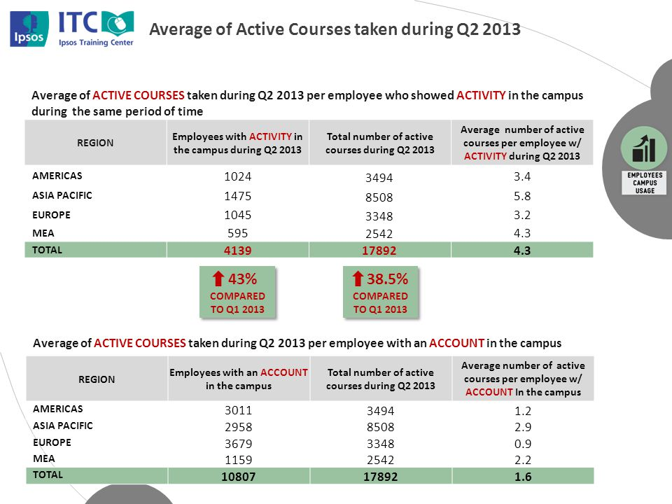 Average of Active Courses taken during Q2 2013 REGION Employees with ACTIVITY in the campus during Q2 2013 Total number of active courses during Q2 2013 Average number of active courses per employee w/ ACTIVITY during Q2 2013 AMERICAS 1024 3494 3.4 ASIA PACIFIC 1475 8508 5.8 EUROPE 1045 3348 3.2 MEA 595 2542 4.3 TOTAL 4139178924.3 REGION Employees with an ACCOUNT in the campus Total number of active courses during Q2 2013 Average number of active courses per employee w/ ACCOUNT In the campus AMERICAS 3011 34941.2 ASIA PACIFIC 295885082.9 EUROPE 367933480.9 MEA 115925422.2 TOTAL 10807178921.6 Average of ACTIVE COURSES taken during Q2 2013 per employee with an ACCOUNT in the campus Average of ACTIVE COURSES taken during Q2 2013 per employee who showed ACTIVITY in the campus during the same period of time 43% COMPARED TO Q1 2013 38.5% COMPARED TO Q1 2013