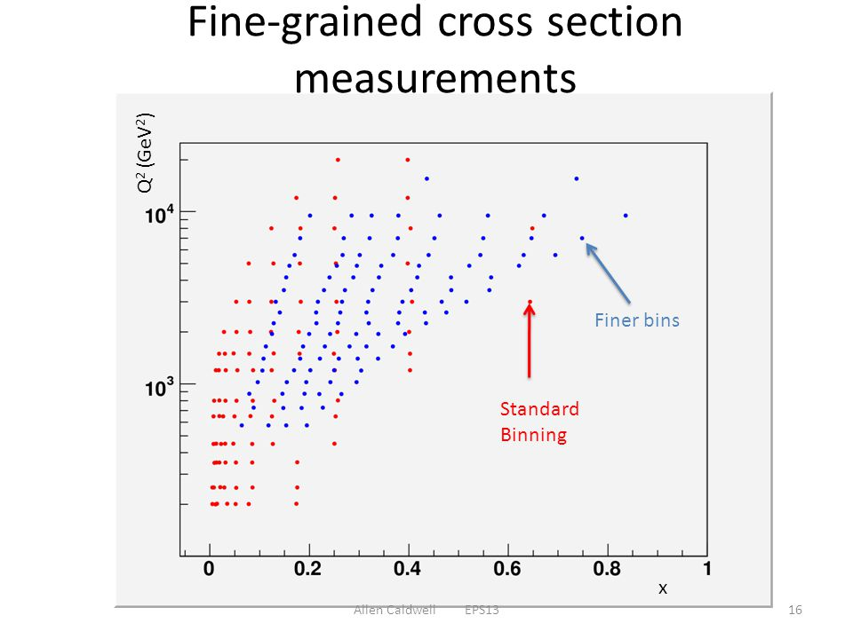 Fine-grained cross section measurements Allen Caldwell EPS1316 Standard Binning Finer bins x Q 2 (GeV 2 )