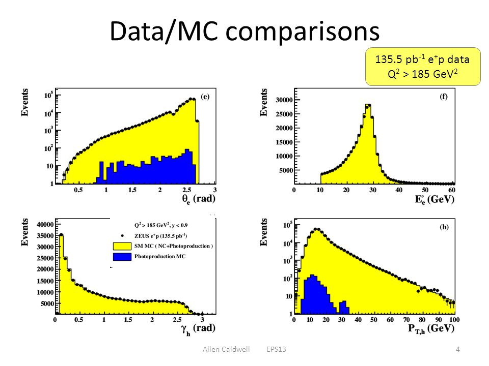 Allen Caldwell EPS134 Data/MC comparisons pb -1 e + p data Q 2 > 185 GeV 2