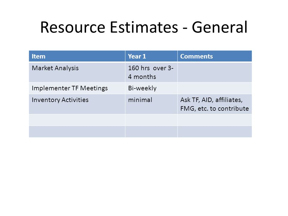 Resource Estimates - General ItemYear 1Comments Market Analysis160 hrs over 3- 4 months Implementer TF MeetingsBi-weekly Inventory ActivitiesminimalAsk TF, AID, affiliates, FMG, etc.