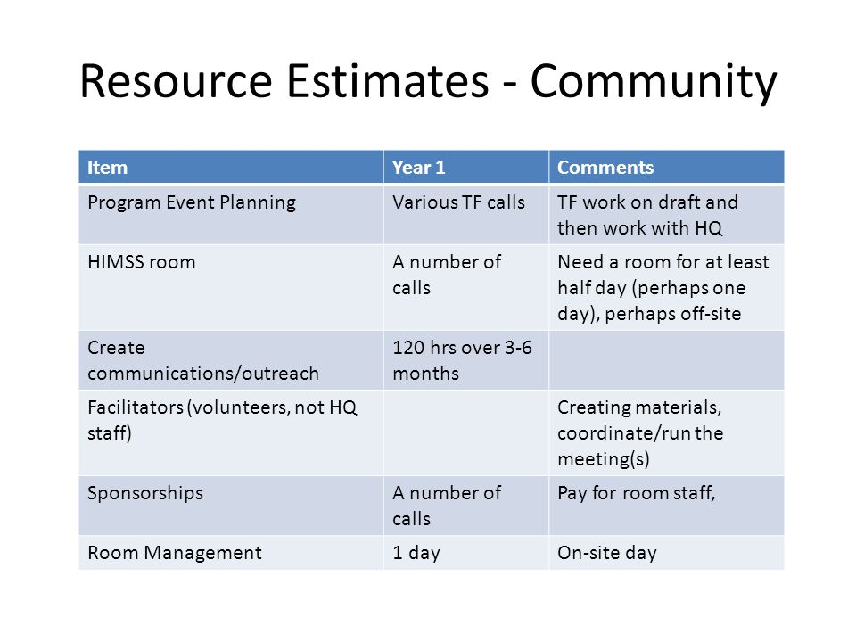 Resource Estimates - Community ItemYear 1Comments Program Event PlanningVarious TF callsTF work on draft and then work with HQ HIMSS roomA number of calls Need a room for at least half day (perhaps one day), perhaps off-site Create communications/outreach 120 hrs over 3-6 months Facilitators (volunteers, not HQ staff) Creating materials, coordinate/run the meeting(s) SponsorshipsA number of calls Pay for room staff, Room Management1 dayOn-site day