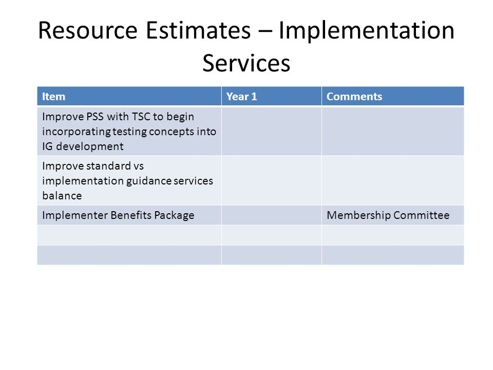 Resource Estimates – Implementation Services ItemYear 1Comments Improve PSS with TSC to begin incorporating testing concepts into IG development Impro